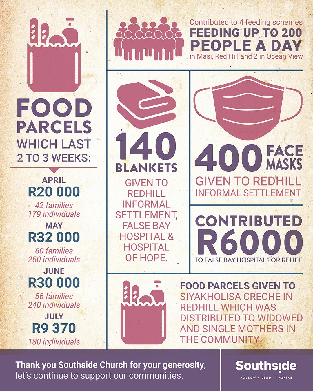 ss social justice infogram